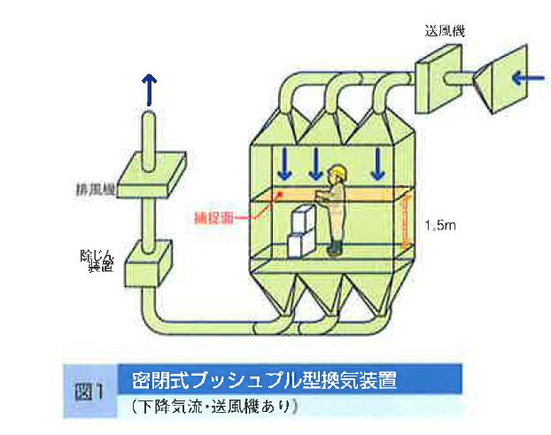 プッシュ プル 型 換気 装置